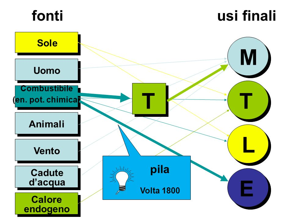 Uomo Sole M T L Combustibile (en. pot.