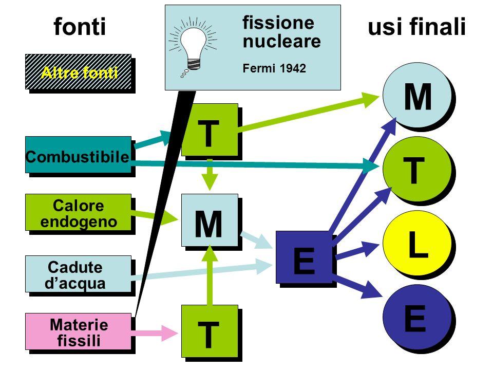 Altre fonti T L E Combustibile Calore endogeno fonti usi finali T M E Materie fissili T fissione nucleare Fermi 1942 M Cadute dacqua