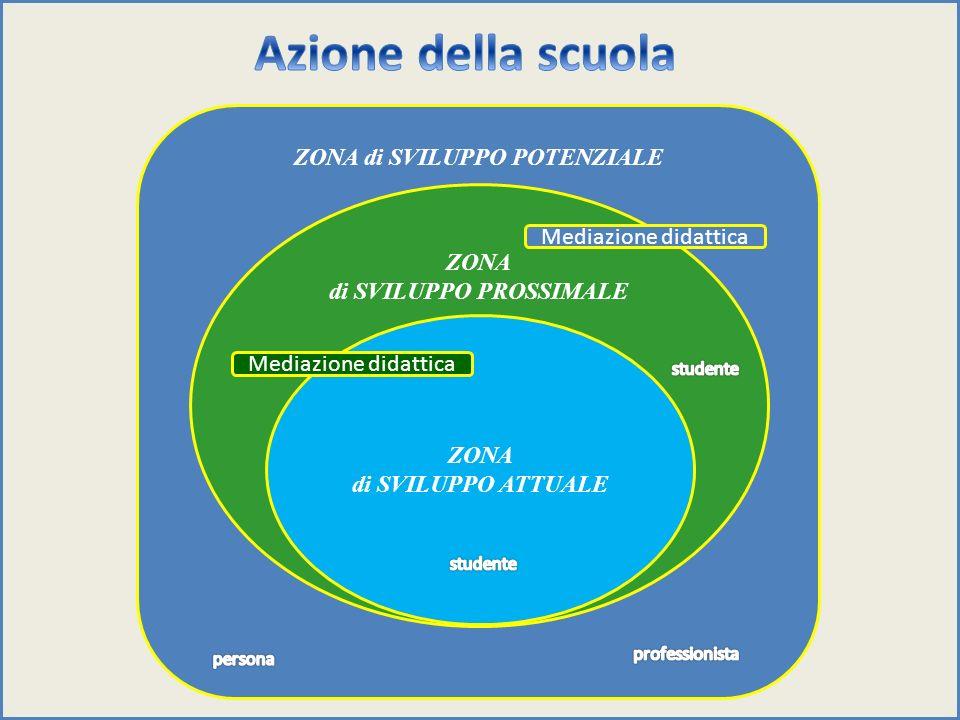 ZONA di SVILUPPO POTENZIALE ZONA di SVILUPPO PROSSIMALE ZONA di SVILUPPO ATTUALE Mediazione didattica