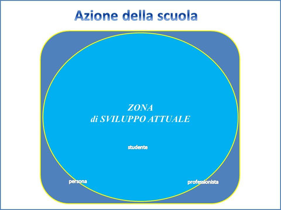 ZONA di SVILUPPO POTENZIALE ZONA di SVILUPPO PROSSIMALE ZONA di SVILUPPO ATTUALE Mediazione didattica ZONA di SVILUPPO ATTUALE Mediazione didattica ZO