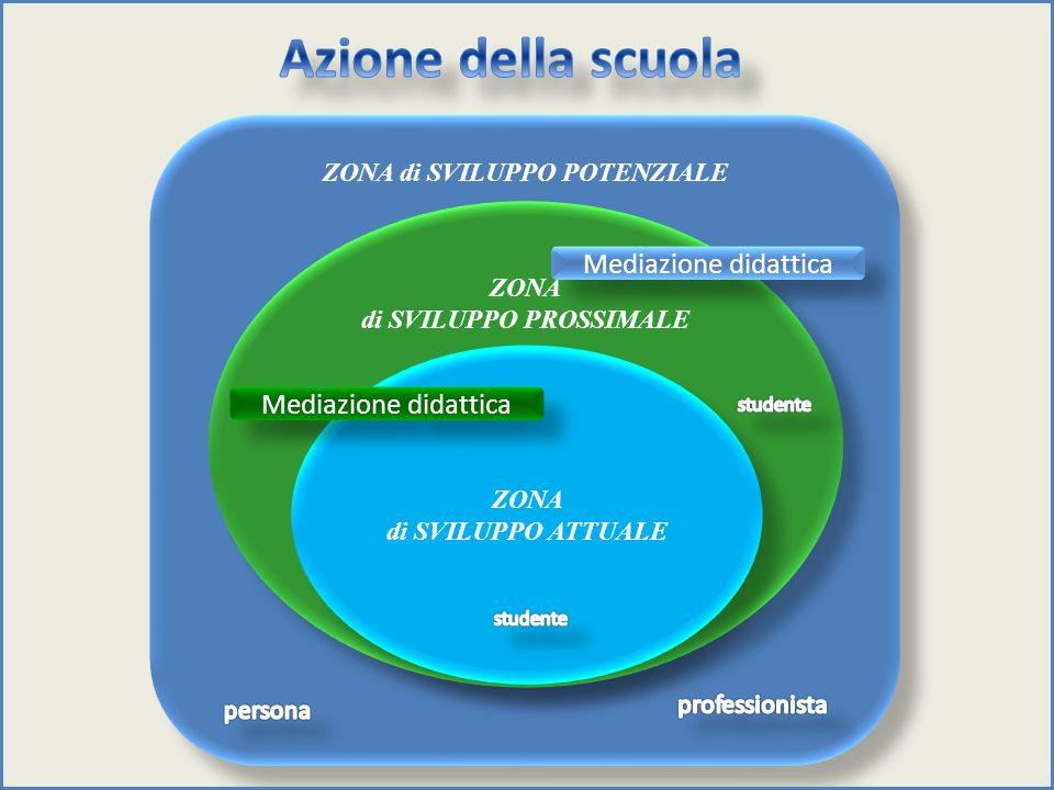 ZONA di SVILUPPO POTENZIALE ZONA di SVILUPPO PROSSIMALE ZONA di SVILUPPO PROSSIMALE ZONA di SVILUPPO ATTUALE ZONA di SVILUPPO ATTUALE Mediazione didat
