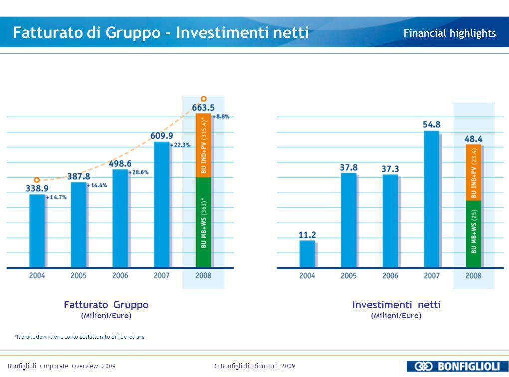 © Bonfiglioli Riduttori 2009Bonfiglioli Corporate Overview 2009 Fatturato di Gruppo - Investimenti netti Financial highlights Fatturato Gruppo (Milion