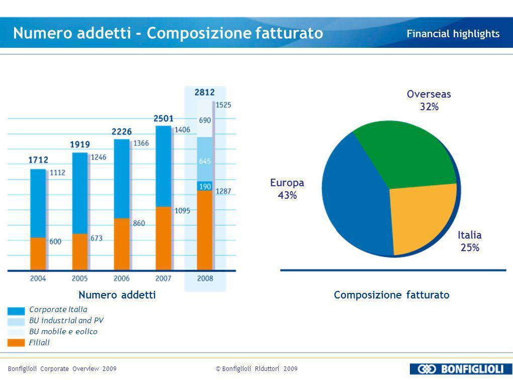 © Bonfiglioli Riduttori 2009Bonfiglioli Corporate Overview 2009 Numero addetti - Composizione fatturato Financial highlights Numero addettiComposizion