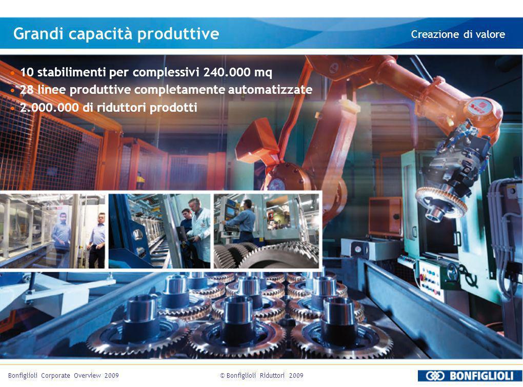 © Bonfiglioli Riduttori 2009Bonfiglioli Corporate Overview 2009 Grandi capacità produttive Creazione di valore 10 stabilimenti per complessivi 240.000 mq 28 linee produttive completamente automatizzate 2.000.000 di riduttori prodotti