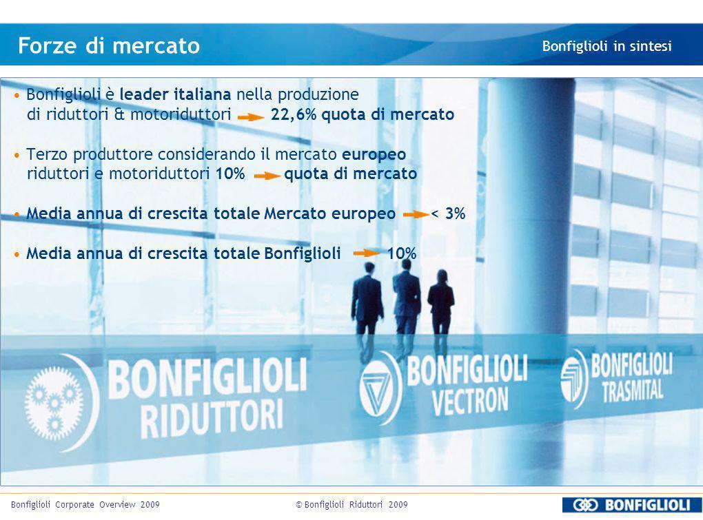 © Bonfiglioli Riduttori 2009Bonfiglioli Corporate Overview 2009 Forze di mercato Bonfiglioli in sintesi Bonfiglioli è leader italiana nella produzione