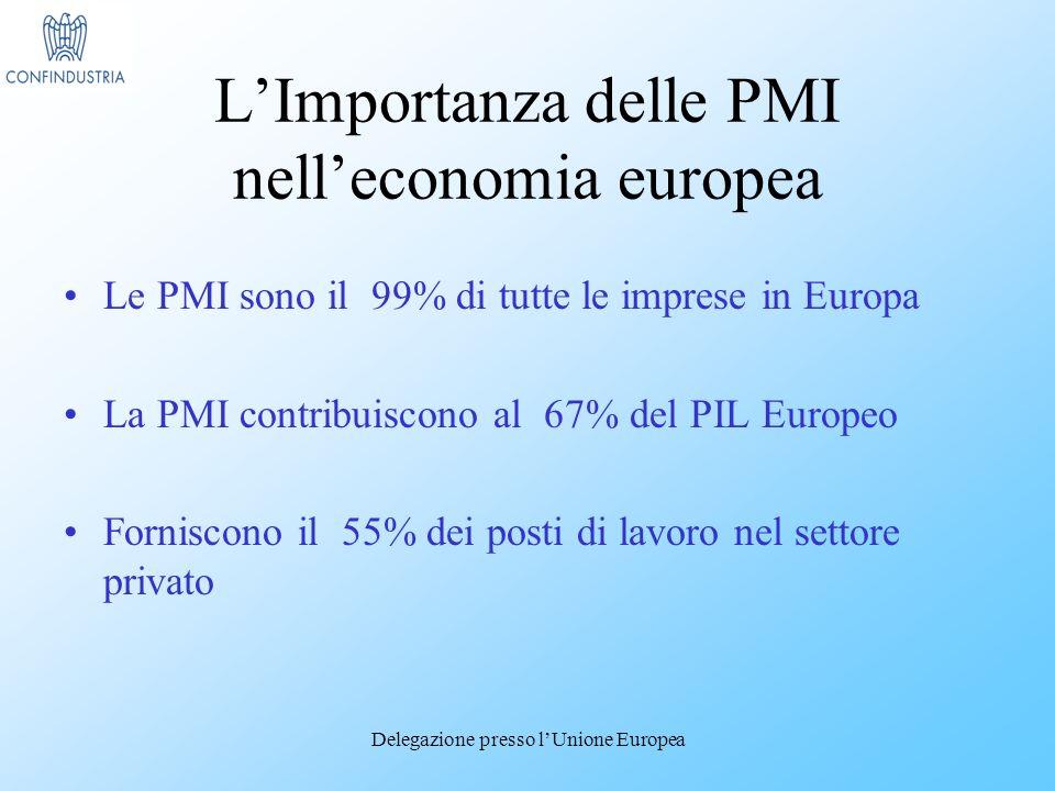 Delegazione presso lUnione Europea LImportanza delle PMI nelleconomia europea Le PMI sono il 99% di tutte le imprese in Europa La PMI contribuiscono al 67% del PIL Europeo Forniscono il 55% dei posti di lavoro nel settore privato