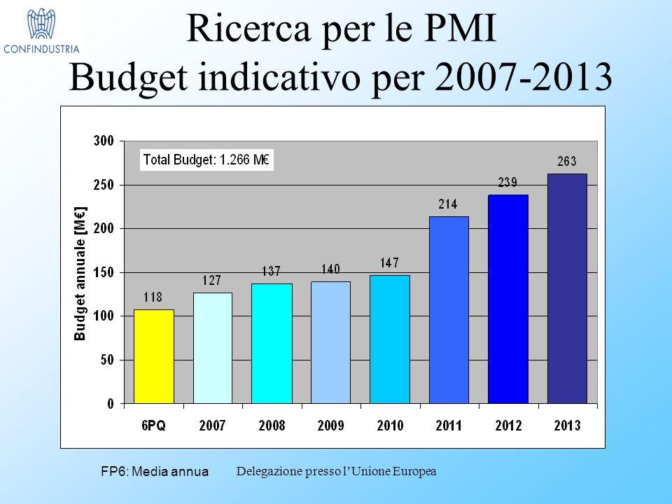Delegazione presso lUnione Europea Ricerca per le PMI Budget indicativo per 2007-2013 FP6: Media annua