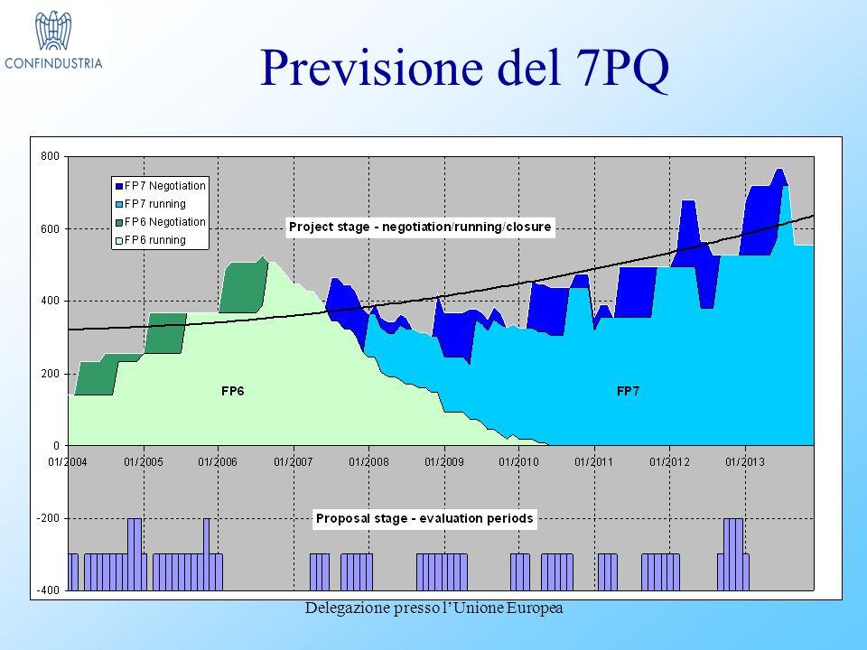 Delegazione presso lUnione Europea Previsione del 7PQ