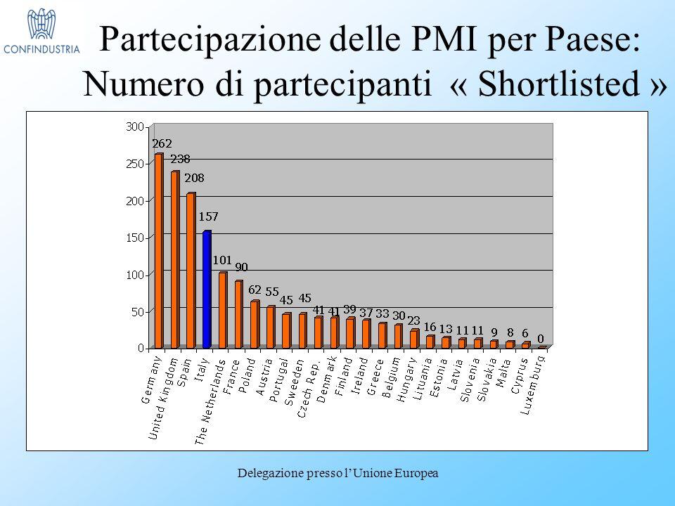Delegazione presso lUnione Europea Basic SMEs Technology adopting enterprises Leading Technology users Technology pioneers % Partecipazione delle PMI per Paese: Numero di partecipanti « Shortlisted »