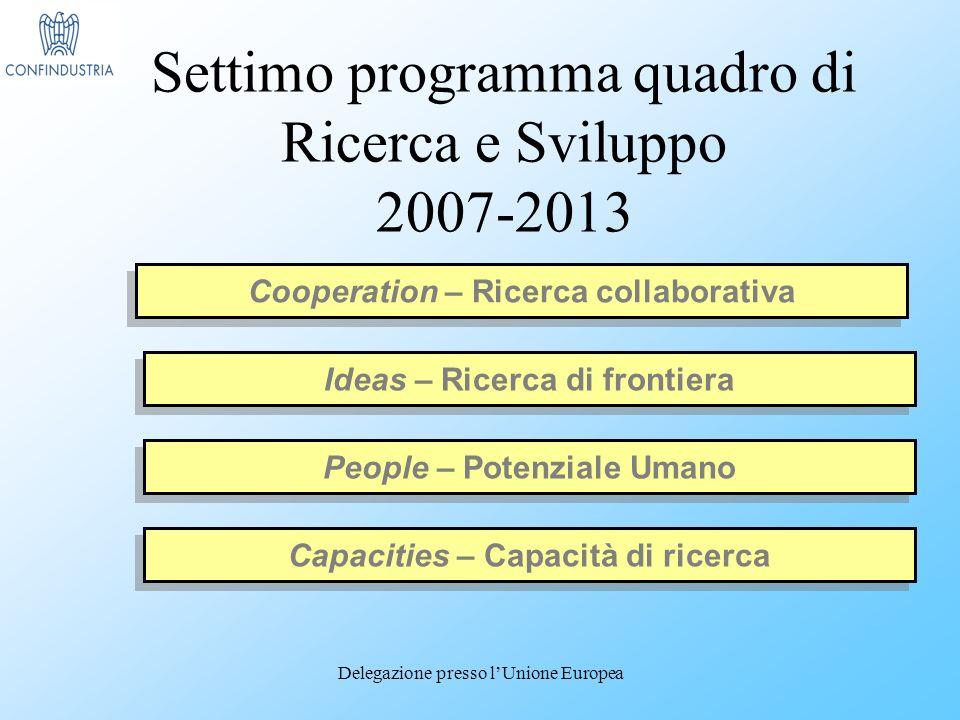 Delegazione presso lUnione Europea Settimo programma quadro di Ricerca e Sviluppo 2007-2013 Cooperation – Ricerca collaborativa People – Potenziale Umano Ideas – Ricerca di frontiera Capacities – Capacità di ricerca