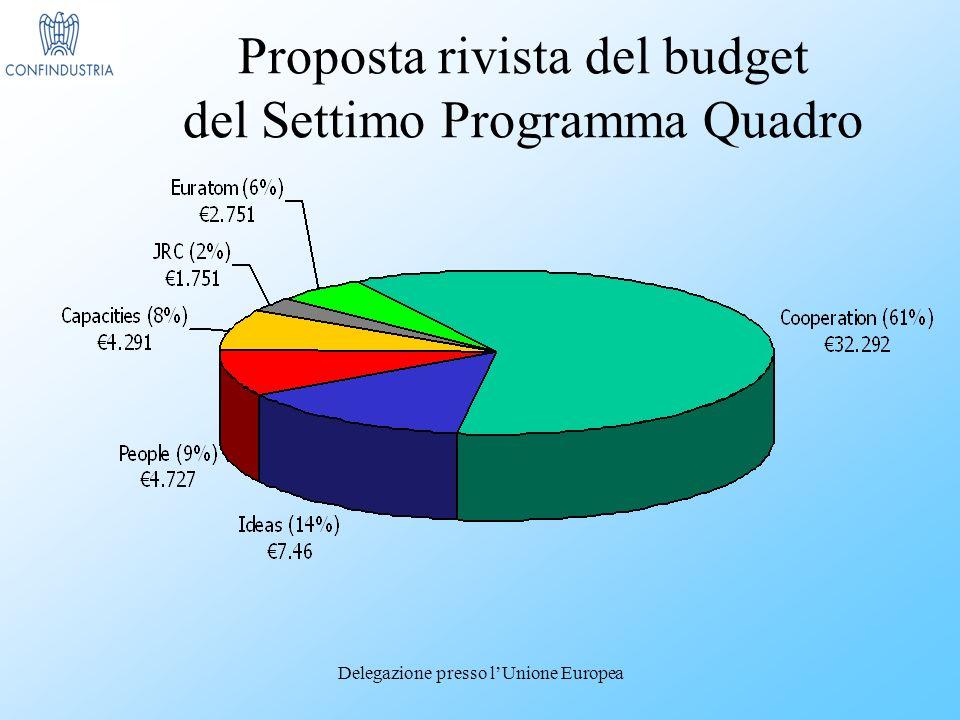 Delegazione presso lUnione Europea Proposta rivista del budget del Settimo Programma Quadro