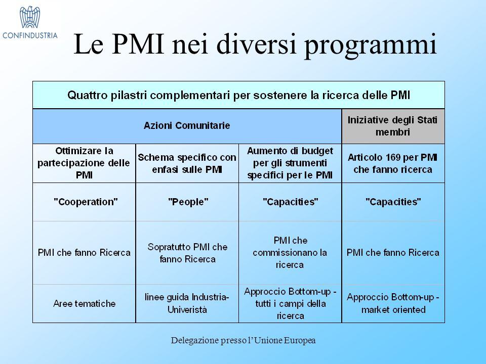 Delegazione presso lUnione Europea Le PMI nei diversi programmi