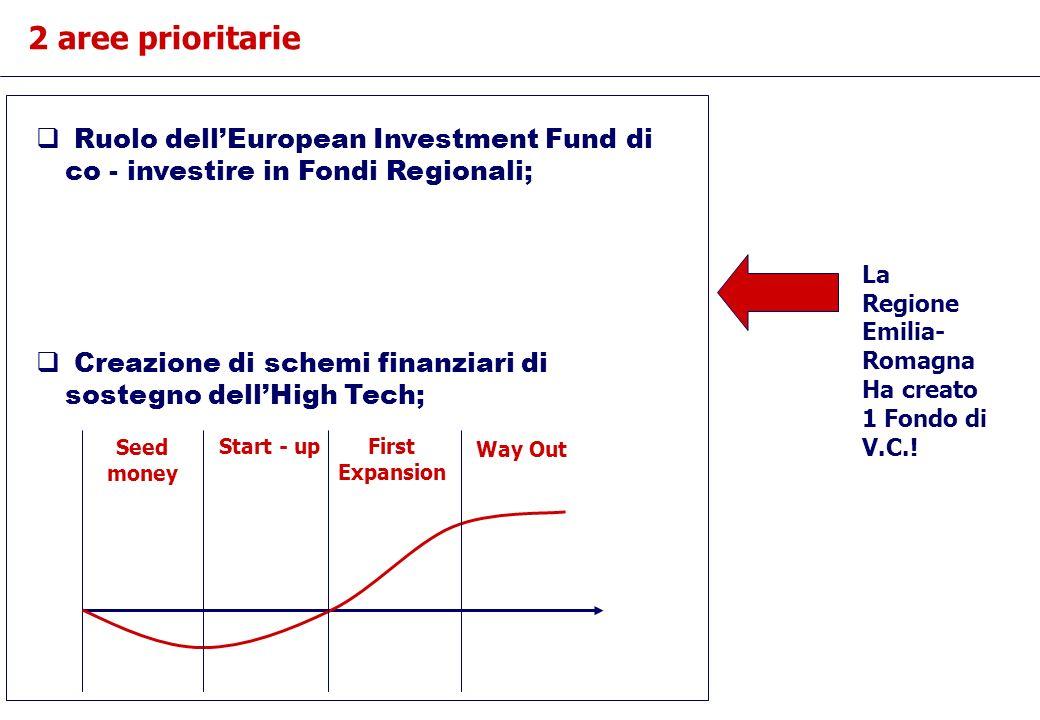 2 aree prioritarie Ruolo dellEuropean Investment Fund di co - investire in Fondi Regionali; Creazione di schemi finanziari di sostegno dellHigh Tech; La Regione Emilia- Romagna Ha creato 1 Fondo di V.C..