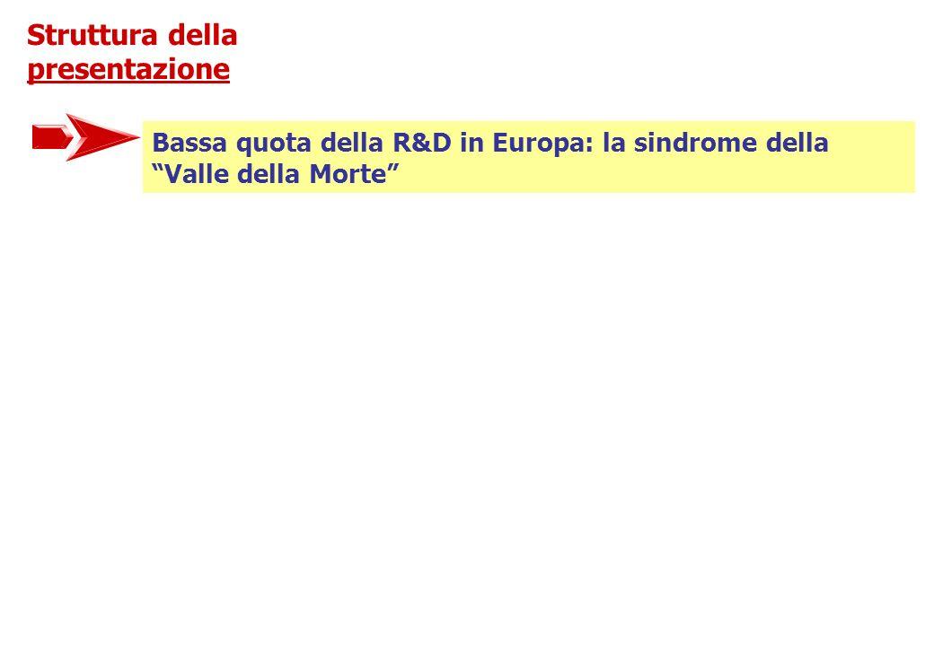 Struttura della presentazione Bassa quota della R&D in Europa: la sindrome della Valle della Morte