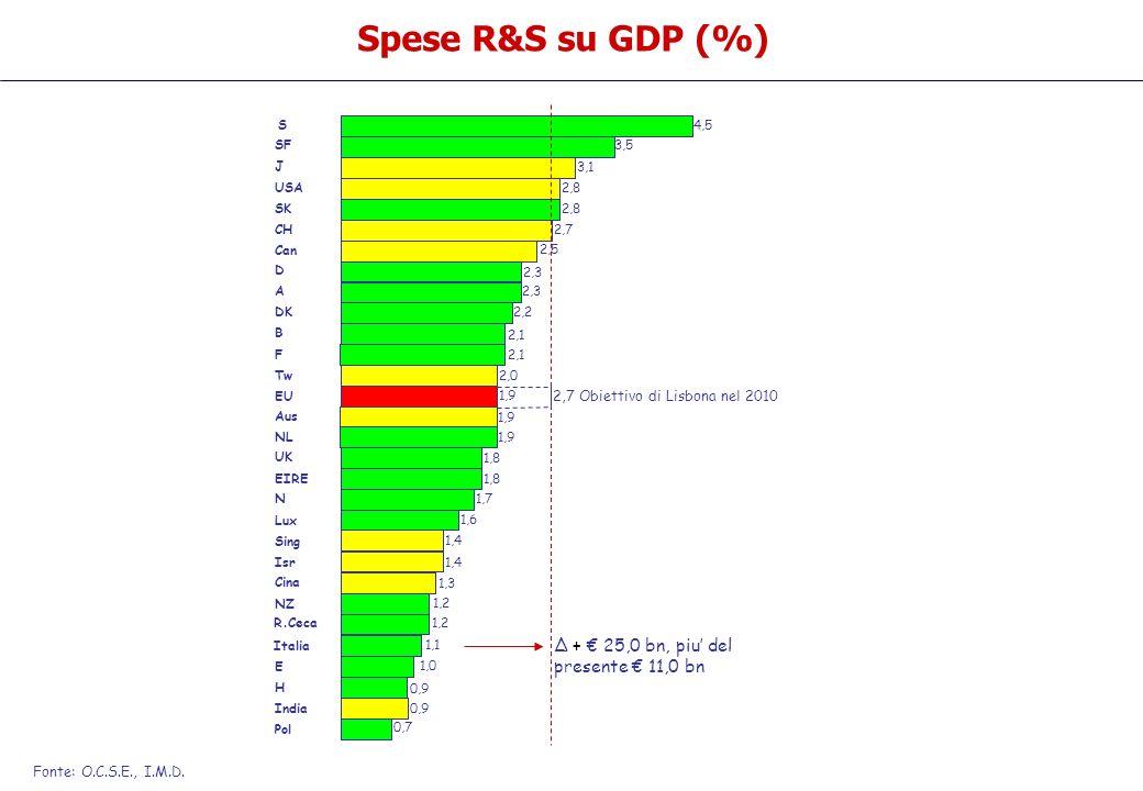 4,5S 3,5SF 3,1 J 2,8SK 2,8USA 2,7CH 2,3 D 2,5 Can 2,2 DK 2,3 A 2,1F B 2,0 Tw 1,9 Aus 1,7N 1,9NL 1,8 UK 1,8EIRE 1,6 Lux 1,4 Sing 1,1 Italia 1,4 Isr 1,0 E 1,3 Cina 0,7 Pol 0,9 India 0,9 H 1,2 NZ 1,2R.Ceca 1,9 EU Spese R&S su GDP (%) Fonte: O.C.S.E., I.M.D.