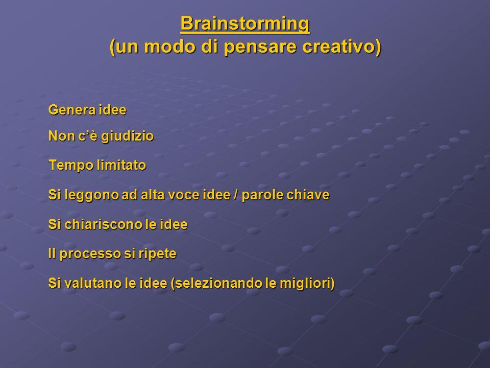 Brainstorming (un modo di pensare creativo) Genera idee Non cè giudizio Tempo limitato Si leggono ad alta voce idee / parole chiave Si chiariscono le idee Il processo si ripete Si valutano le idee (selezionando le migliori)