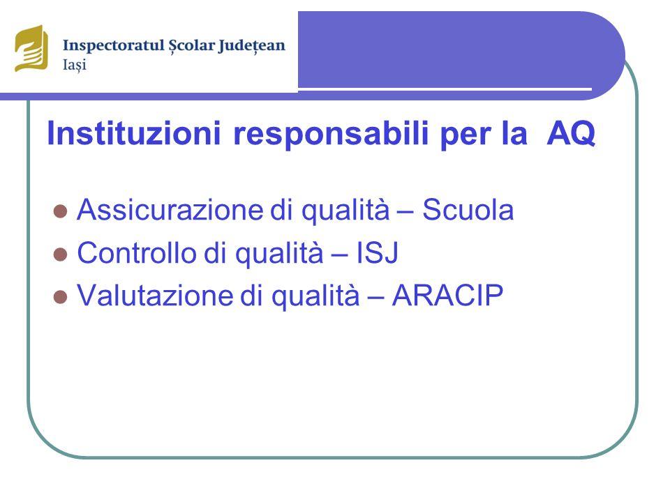 Instituzioni responsabili per la AQ Assicurazione di qualità – Scuola Controllo di qualità – ISJ Valutazione di qualità – ARACIP