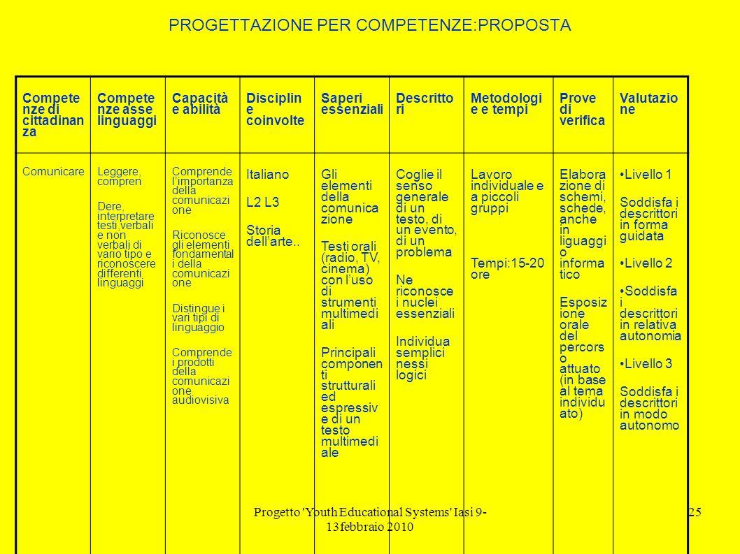 Progetto 'Youth Educational Systems' Iasi 9- 13febbraio 2010 25 PROGETTAZIONE PER COMPETENZE:PROPOSTA Compete nze di cittadinan za Compete nze asse li