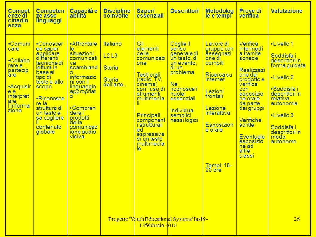 Progetto Youth Educational Systems Iasi 9- 13febbraio 2010 26 Compet enze di cittadin anza Competen ze asse linguaggi Capacità e abilità Discipline coinvolte Saperi essenziali Descrittori Metodolog ie e tempi Prove di verifica Valutazione Comuni care Collabo rare e partecip are Acquisir e e interpret are linforma zione Conoscer ee saper applicare differenti tecniche di lettura in base al tipo di testo e allo scopo Riconosce re la struttura di un testo e sa cogliere il contenuto globale Affrontare le situazioni comunicati ve scambiand o informazio ni con il linguaggio appropriat o Compren dere i prodotti della comunicaz ione audio visiva Italiano L2 L3 Storia Storia dellarte..