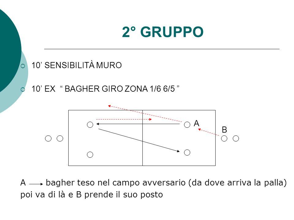 2° GRUPPO 10 SENSIBILITÀ MURO 10 EX BAGHER GIRO ZONA 1/6 6/5 A bagher teso nel campo avversario (da dove arriva la palla) poi va di là e B prende il s