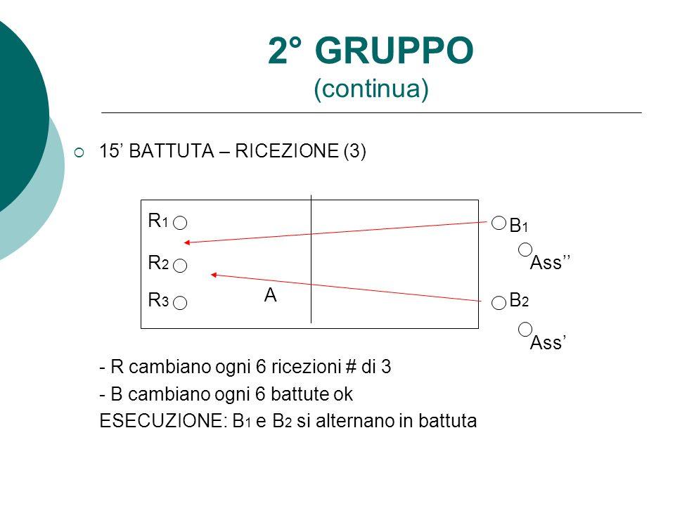 2° GRUPPO (continua) 15 BATTUTA – RICEZIONE (3) - R cambiano ogni 6 ricezioni # di 3 - B cambiano ogni 6 battute ok ESECUZIONE: B 1 e B 2 si alternano