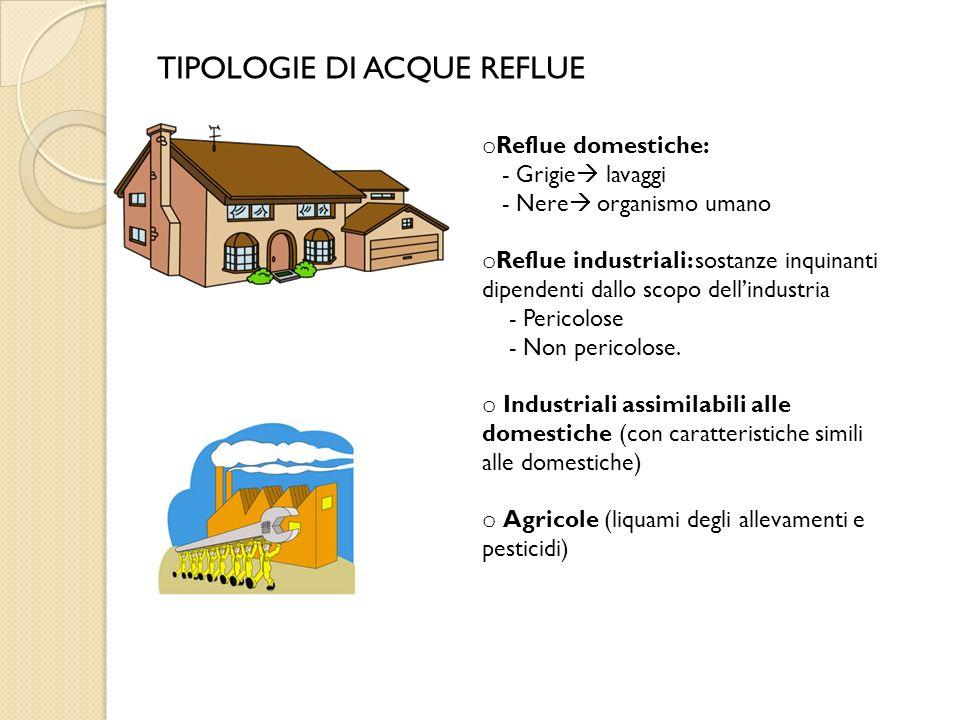 TIPOLOGIE DI ACQUE REFLUE o Reflue domestiche: - Grigie lavaggi - Nere organismo umano o Reflue industriali: sostanze inquinanti dipendenti dallo scop