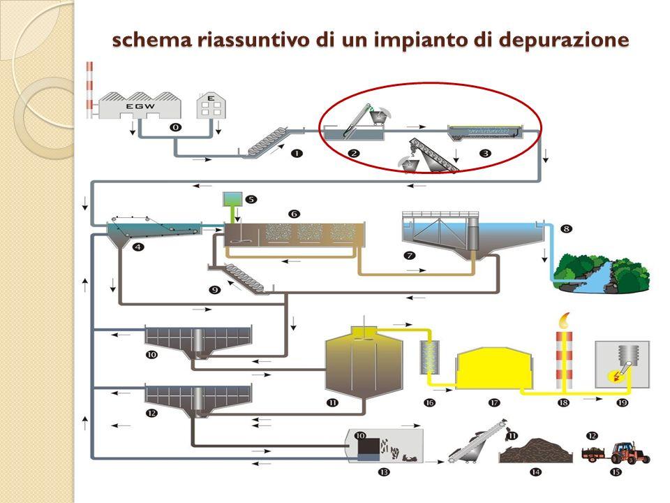 schema riassuntivo di un impianto di depurazione