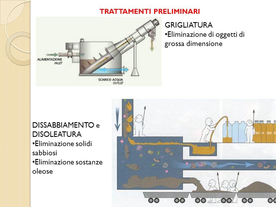 GRIGLIATURA Eliminazione di oggetti di grossa dimensione DISSABBIAMENTO e DISOLEATURA Eliminazione solidi sabbiosi Eliminazione sostanze oleose TRATTA
