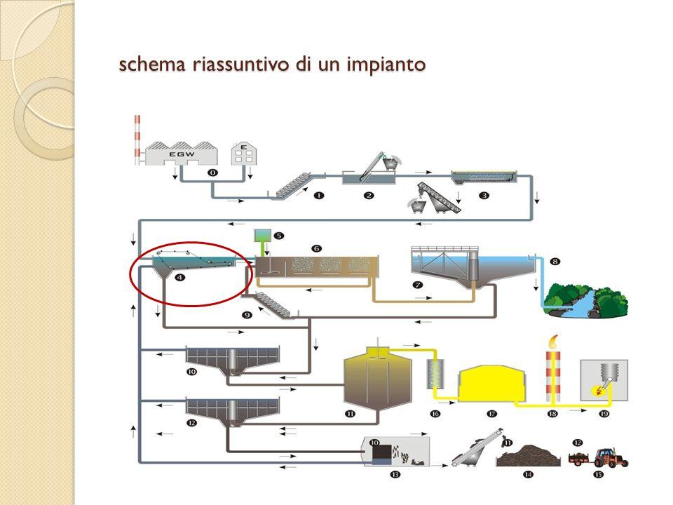 schema riassuntivo di un impianto schema riassuntivo di un impianto