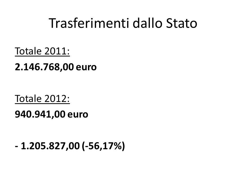 Trasferimenti dallo Stato Totale 2011: 2.146.768,00 euro Totale 2012: 940.941,00 euro - 1.205.827,00 (-56,17%)