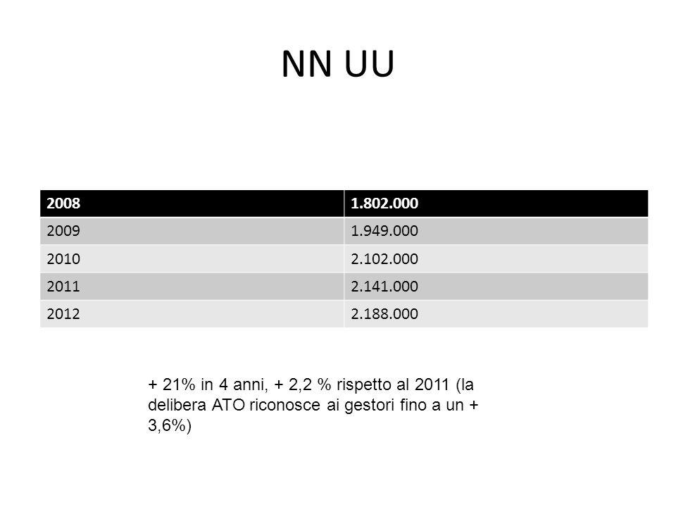 NN UU 20081.802.000 20091.949.000 20102.102.000 20112.141.000 20122.188.000 + 21% in 4 anni, + 2,2 % rispetto al 2011 (la delibera ATO riconosce ai gestori fino a un + 3,6%)