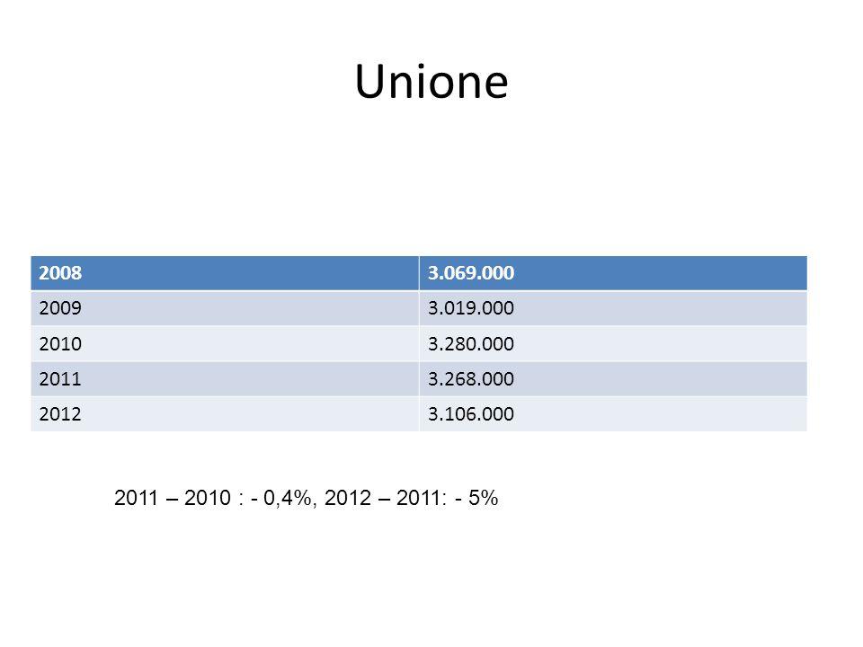 Unione 20083.069.000 20093.019.000 20103.280.000 20113.268.000 20123.106.000 2011 – 2010 : - 0,4%, 2012 – 2011: - 5%