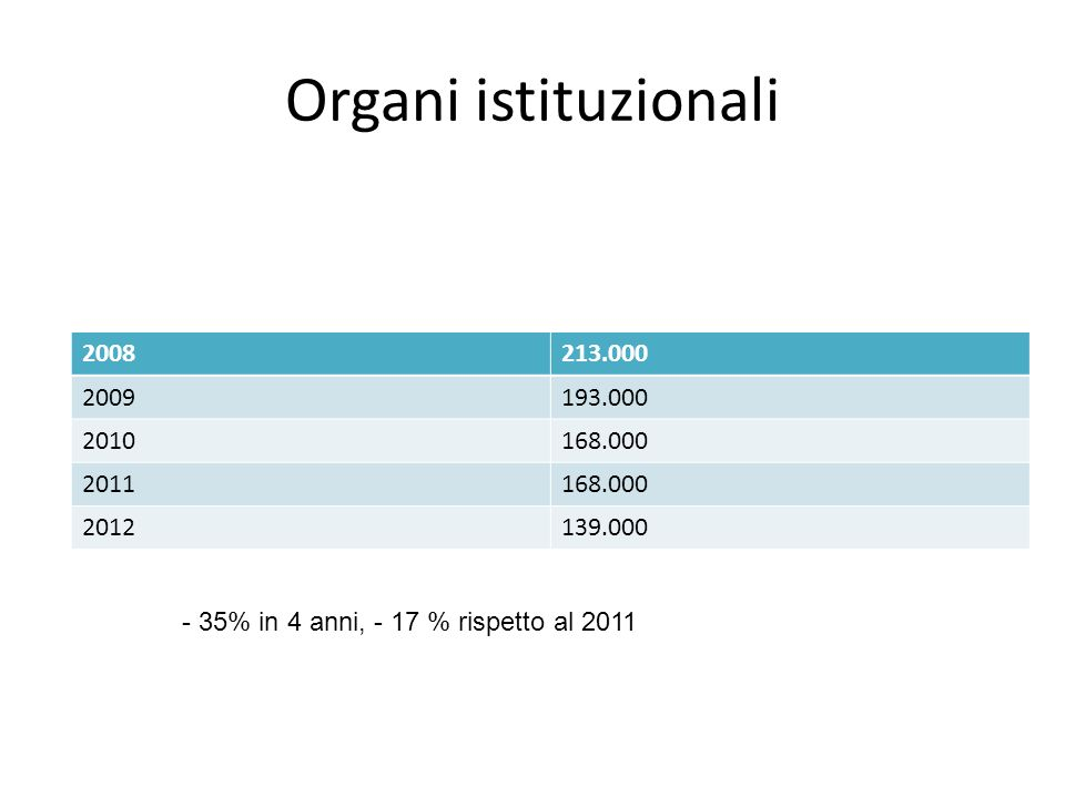 Organi istituzionali 2008213.000 2009193.000 2010168.000 2011168.000 2012139.000 - 35% in 4 anni, - 17 % rispetto al 2011