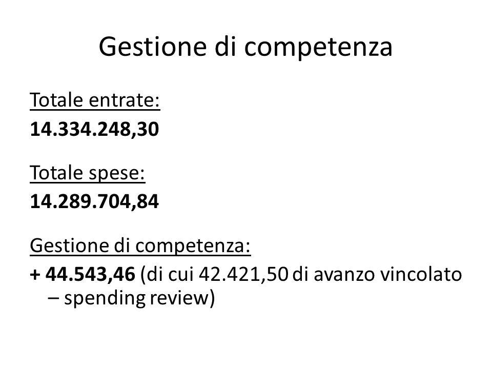 Gestione di competenza Totale entrate: 14.334.248,30 Totale spese: 14.289.704,84 Gestione di competenza: + 44.543,46 (di cui 42.421,50 di avanzo vinco