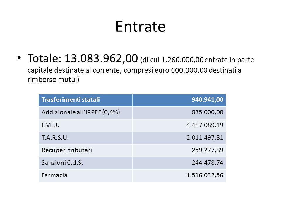 Entrate Totale: 13.083.962,00 (di cui 1.260.000,00 entrate in parte capitale destinate al corrente, compresi euro 600.000,00 destinati a rimborso mutui) Trasferimenti statali940.941,00 Addizionale allIRPEF (0,4%)835.000,00 I.M.U.4.487.089,19 T.A.R.S.U.2.011.497,81 Recuperi tributari259.277,89 Sanzioni C.d.S.244.478,74 Farmacia1.516.032,56