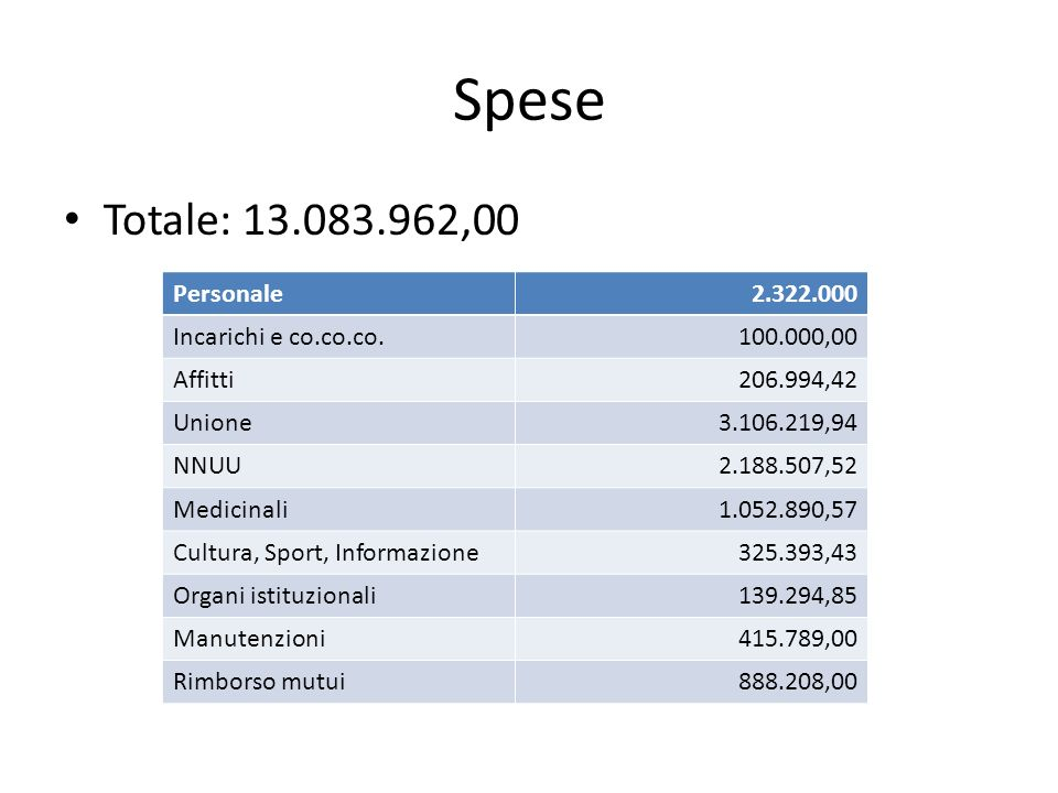 Personale 20082.418.000 20092.437.000 20102.482.000 20112.430.000 20122.322.000 2011 – 2010: - 2%, 2012 – 2011: - 4,5%