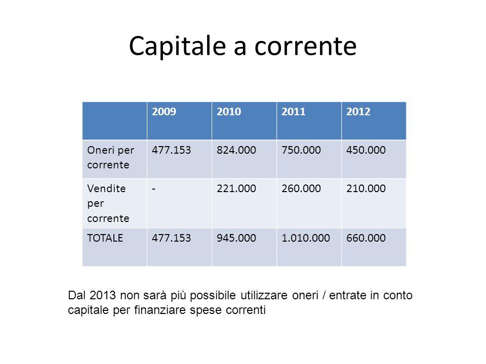 Estinzione mutui Nel 2012 estinti mutui per 600.000 euro (è lunica forma di destinazione di entrate in conto capitale a corrente ancora consentita) Indebitamento sotto al 4% con un anno di anticipo (il limite è previsto dal 2014) Risparmio di 70.000,00 euro di minori interessi dallesercizio 2010