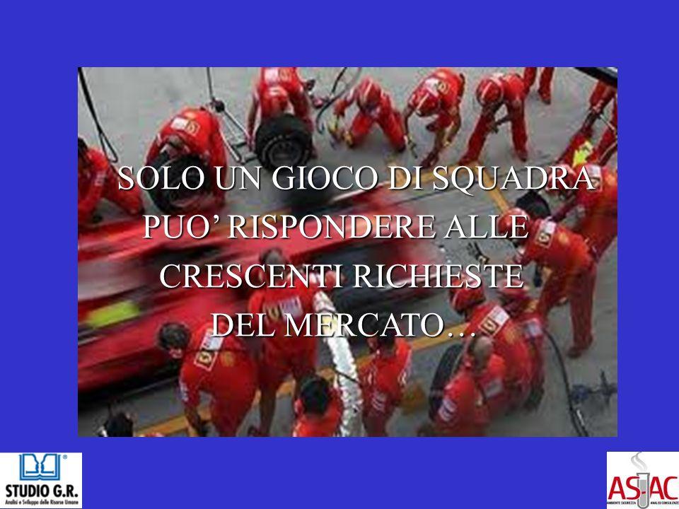 SOLO UN GIOCO DI SQUADRA PUO RISPONDERE ALLE PUO RISPONDERE ALLE CRESCENTI RICHIESTE CRESCENTI RICHIESTE DEL MERCATO… DEL MERCATO…