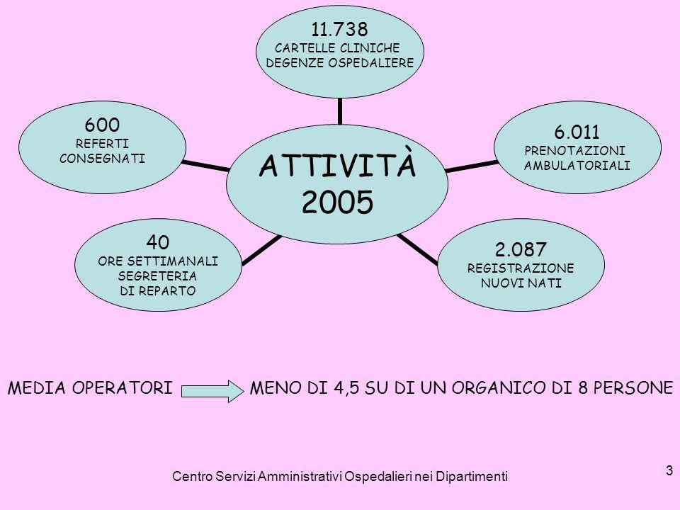 Centro Servizi Amministrativi Ospedalieri nei Dipartimenti 3 ATTIVITÀ 2005 11.738 CARTELLE CLINICHE DEGENZE OSPEDALIERE 6.011 PRENOTAZIONI AMBULATORIA
