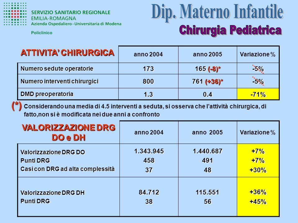 anno 2004anno 2005Variazione % Numero sedute operatorie 173 165 (-8)* -5% Numero interventi chirurgici 800 761 (+36)* -5% DMD preoperatoria 1.30.4-71% ATTIVITA CHIRURGICA (*) (*) Considerando una media di 4.5 interventi a seduta, si osserva che lattività chirurgica, di fatto,non si è modificata nei due anni a confronto VALORIZZAZIONE DRG DO e DH anno 2004anno 2005Variazione % Valorizzazione DRG DO Punti DRG Casi con DRG ad alta complessità 1.343.945458371.440.68749148+7%+7%+30% Valorizzazione DRG DH Punti DRG 84.71238115.55156+36%+45%