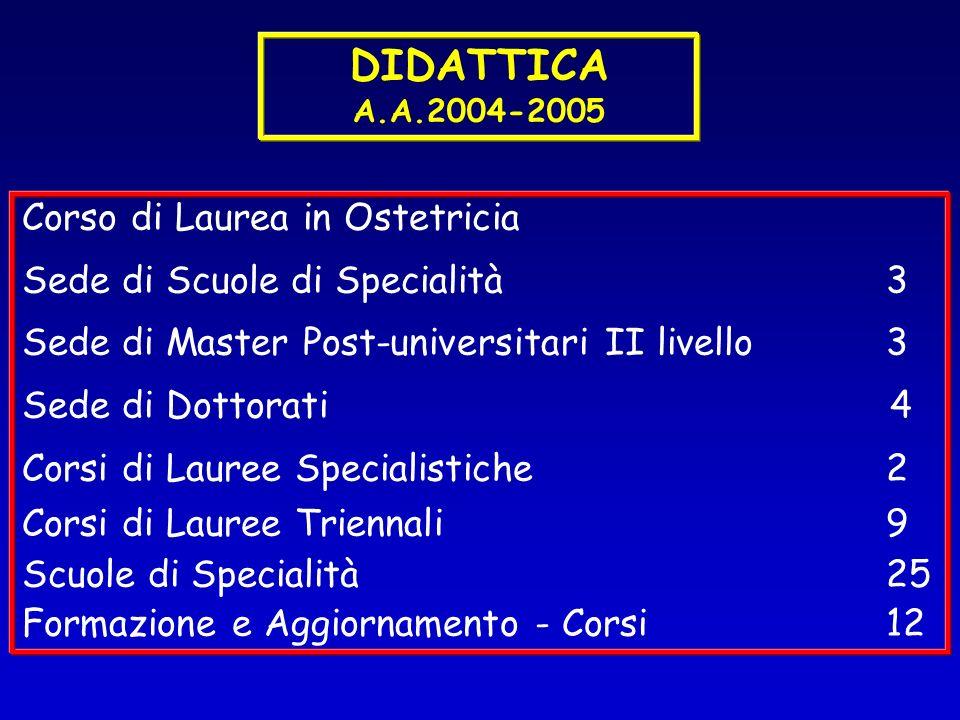 DIDATTICA A.A.2004-2005 Corso di Laurea in Ostetricia Sede di Scuole di Specialità3 Sede di Master Post-universitari II livello3 Sede di Dottorati 4 C
