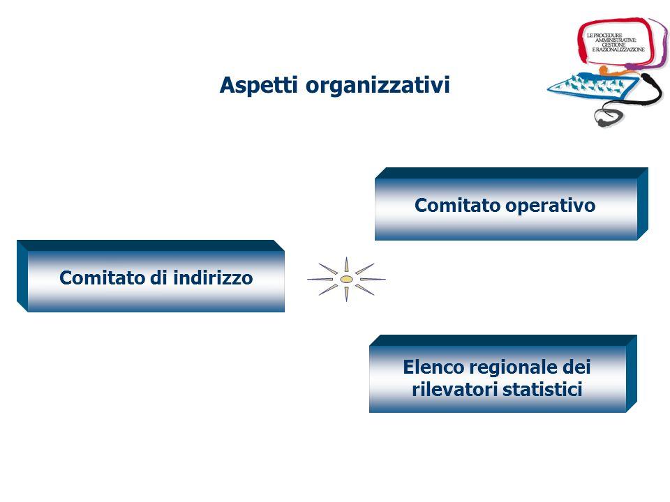 Obiettivi del progetto individuare delle modalità organizzative per gestire il complessivo processo di razionalizzazione delle procedure determinando