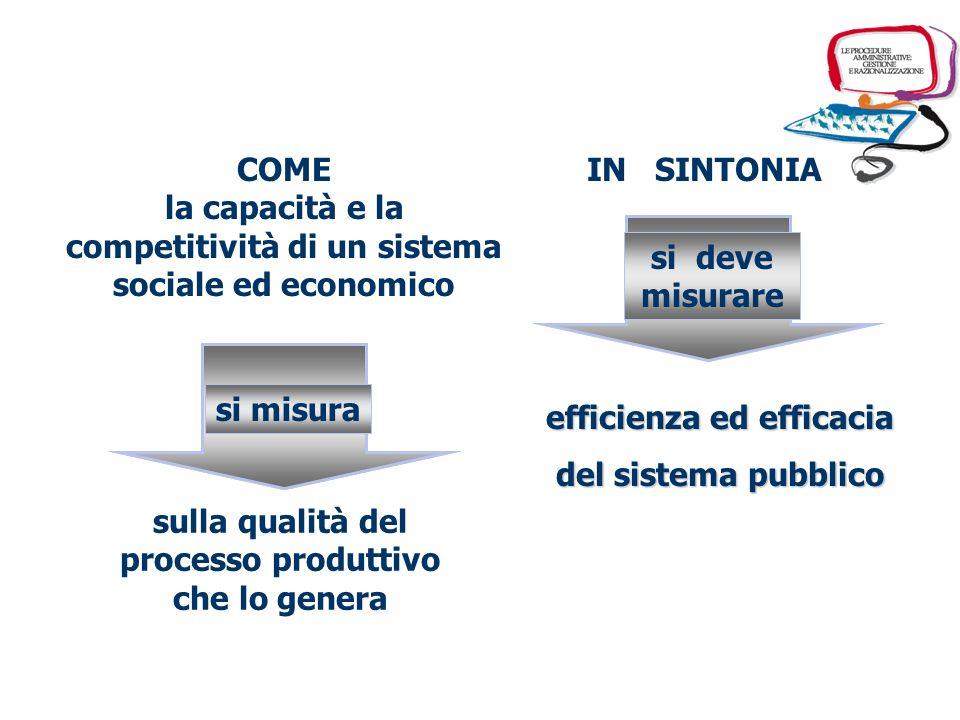 IN SINTONIA efficienza ed efficacia del sistema pubblico si deve misurare COME la capacità e la competitività di un sistema sociale ed economico si misura sulla qualità del processo produttivo che lo genera si misura