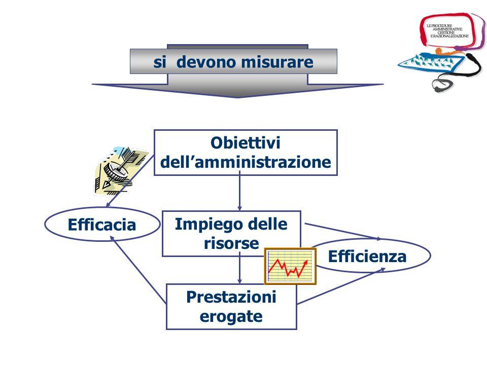 Obiettivi dellamministrazione Impiego delle risorse Prestazioni erogate Efficacia Efficienza si devono misurare