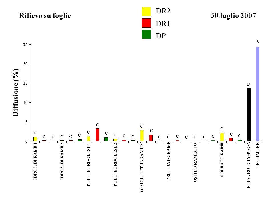 Rilievo su foglie DR2 DR1 DP 30 luglio 2007 Diffusione (%)