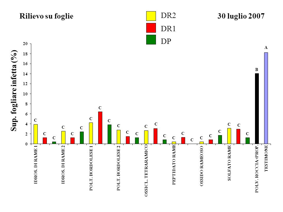DR2 DR1 DP Rilievo su foglie30 luglio 2007 Sup. fogliare infetta (%)