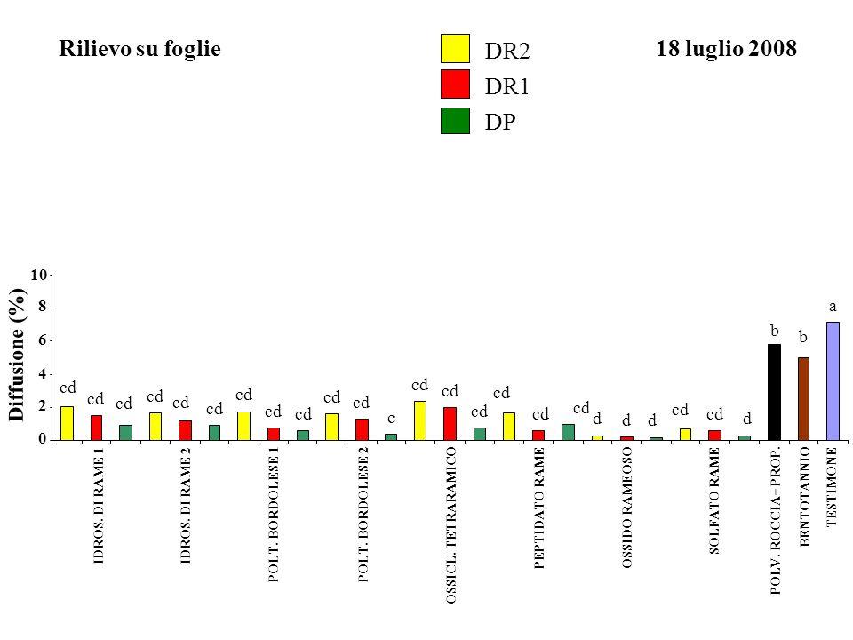 Rilievo su foglie18 luglio 2008 Diffusione (%) 0 2 4 6 8 10 a b b cd d dd d c IDROS. DI RAME 1IDROS. DI RAME 2 POLT. BORDOLESE 1POLT. BORDOLESE 2 OSSI
