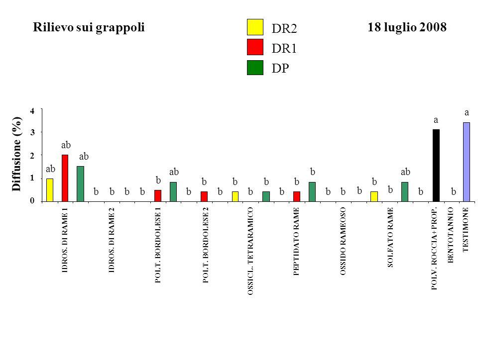 Diffusione (%) 18 luglio 2008Rilievo sui grappoli 0 1 2 3 4 a b a b ab b b b bb b b b b b b b b b b bbbb IDROS. DI RAME 1IDROS. DI RAME 2 POLT. BORDOL