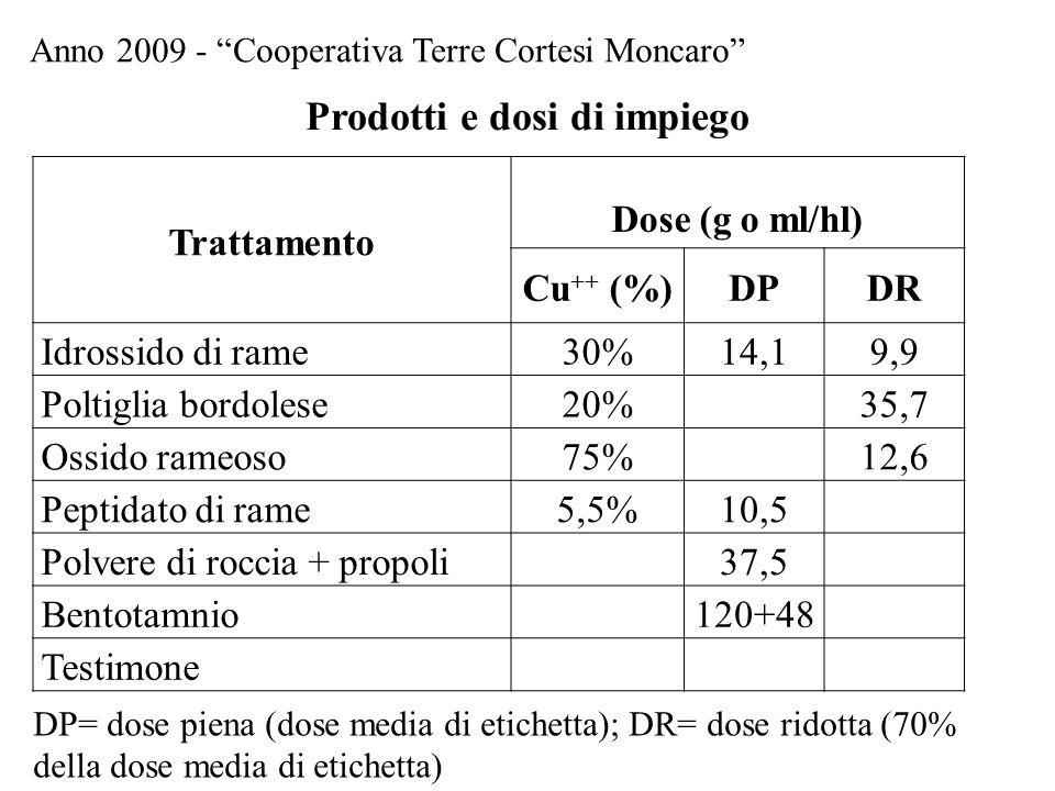 Trattamento Dose (g o ml/hl) Cu ++ (%)DPDR Idrossido di rame30%14,19,9 Poltiglia bordolese20%35,7 Ossido rameoso75%12,6 Peptidato di rame5,5%10,5 Polv