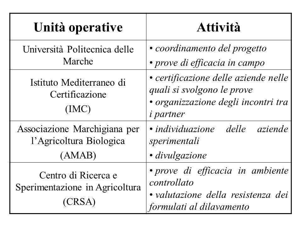 Unità operativeAttività Università Politecnica delle Marche coordinamento del progetto prove di efficacia in campo Istituto Mediterraneo di Certificaz
